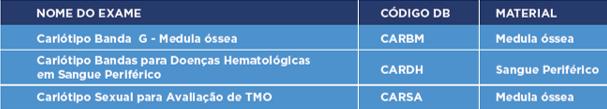 CARIÓTIPO HEMATOLÓGICO