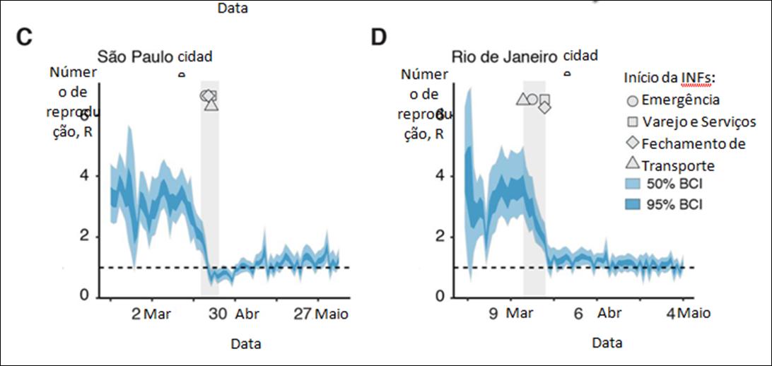 Evolução e disseminação epidêmica da SARS-CoV-2 no Brasil